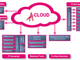 Aras Cloud